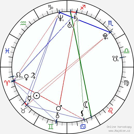 Nastya Kamenskih wikipedie wiki 2020, 2021 horoskop