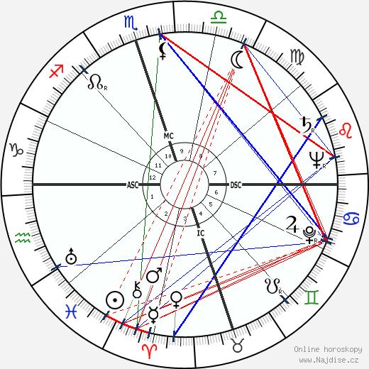 Nat 'King' Cole wikipedie wiki 2020, 2021 horoskop
