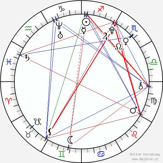 Nat Wolff wikipedie wiki 2019, 2020 horoskop