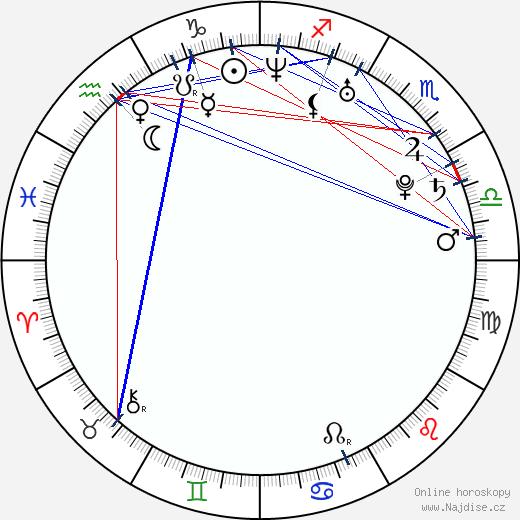 Natalia Jiménez wikipedie wiki 2018, 2019 horoskop