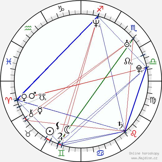 Natalia Oreiro wikipedie wiki 2018, 2019 horoskop