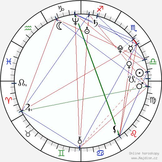 Natalia Rybicka wikipedie wiki 2020, 2021 horoskop