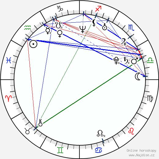Natalie Dormer wikipedie wiki 2018, 2019 horoskop