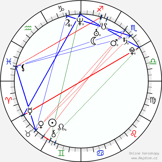 Natálie Kocábová wikipedie wiki 2017, 2018 horoskop