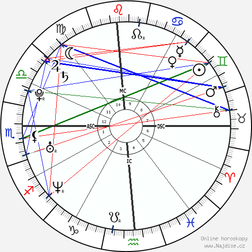 Natalie Portman wikipedie wiki 2019, 2020 horoskop