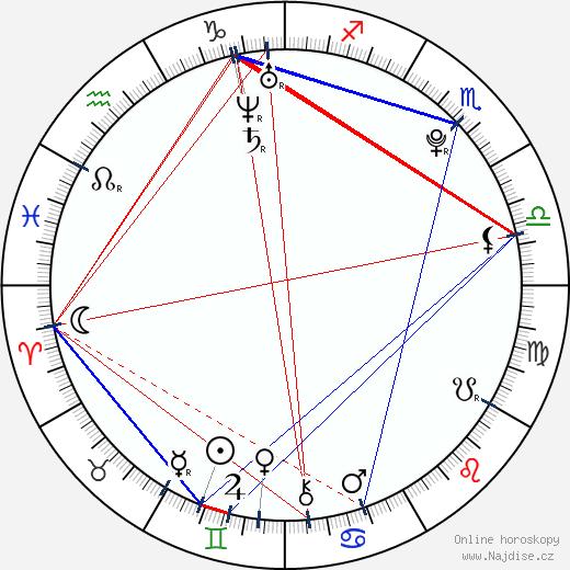Natálie Řehořová wikipedie wiki 2018, 2019 horoskop