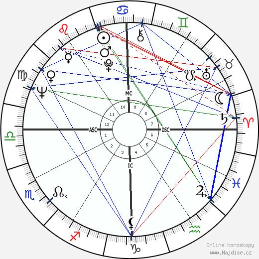 Natalie Wood wikipedie wiki 2020, 2021 horoskop