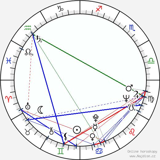 Natalija Troščenko wikipedie wiki 2017, 2018 horoskop