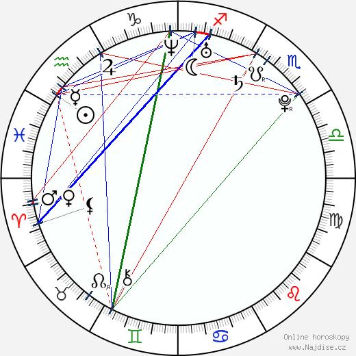 Natalya Rudakova wikipedie wiki 2018, 2019 horoskop