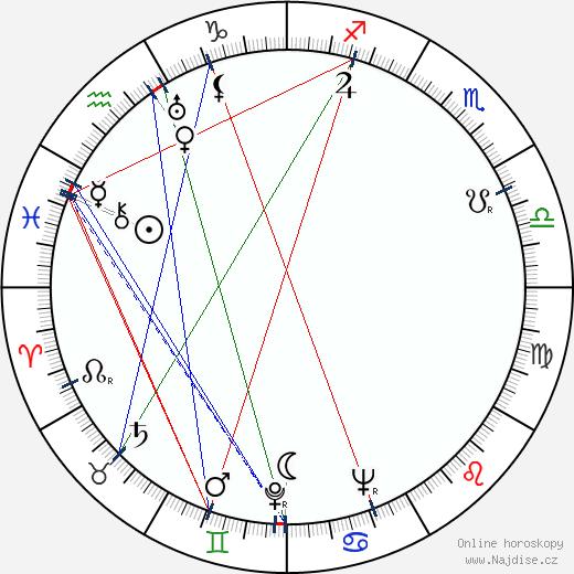 Nataša Gollová wikipedie wiki 2019, 2020 horoskop