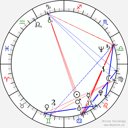 Natasa Raab wikipedie wiki 2018, 2019 horoskop