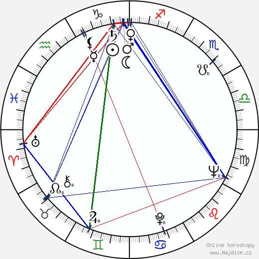 Nataša Tanská wikipedie wiki 2020, 2021 horoskop