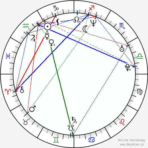 Natassia Malthe wikipedie wiki 2018, 2019 horoskop