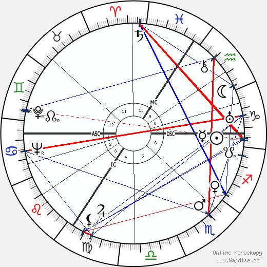 Nathan wikipedie wiki 2017, 2018 horoskop