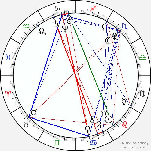 Nathanael Baring wikipedie wiki 2018, 2019 horoskop