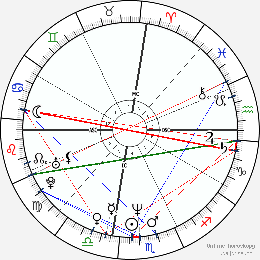 Nathaniel Crosby wikipedie wiki 2019, 2020 horoskop