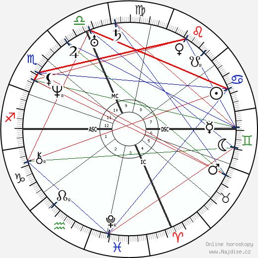 Nathaniel Hawthorne wikipedie wiki 2018, 2019 horoskop