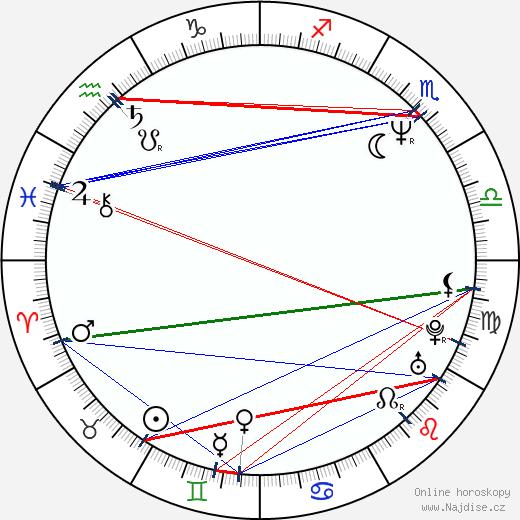 Nathaniel Parker wikipedie wiki 2019, 2020 horoskop