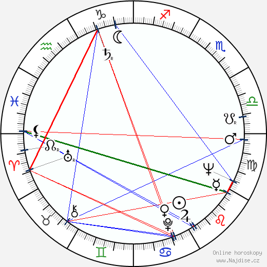 Naum Shopov wikipedie wiki 2019, 2020 horoskop