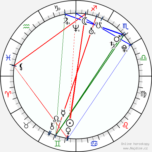 Nautica Thorn wikipedie wiki 2017, 2018 horoskop