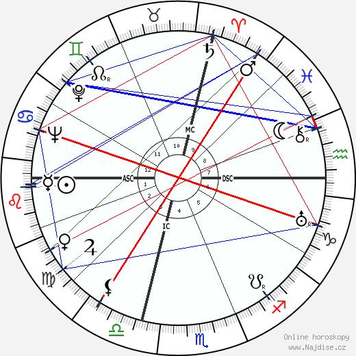 Neal Elgar Miller wikipedie wiki 2020, 2021 horoskop