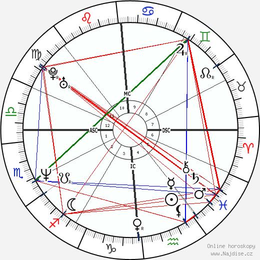 Neal McDonough wikipedie wiki 2020, 2021 horoskop