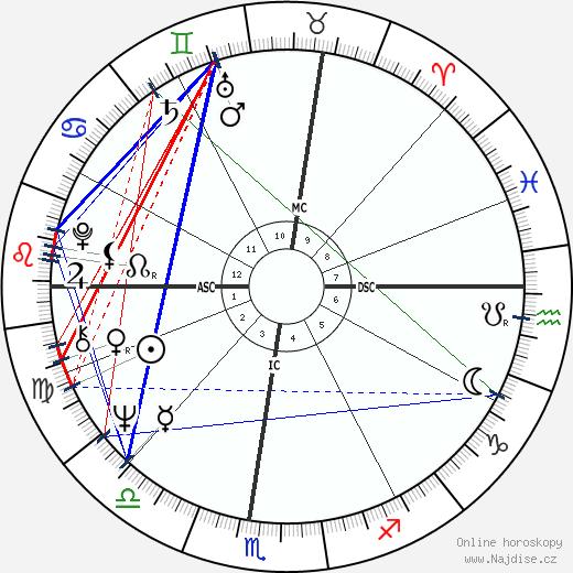 Neale Donald Walsch wikipedie wiki 2017, 2018 horoskop