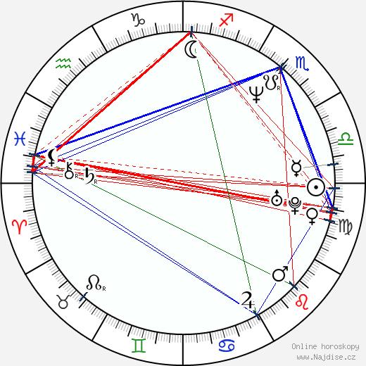 Nebojsa Radosavljevic wikipedie wiki 2019, 2020 horoskop