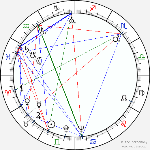 Necip Fazil Kisakürek wikipedie wiki 2017, 2018 horoskop