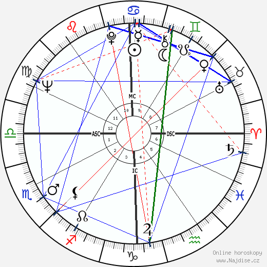 Ned Beatty wikipedie wiki 2017, 2018 horoskop