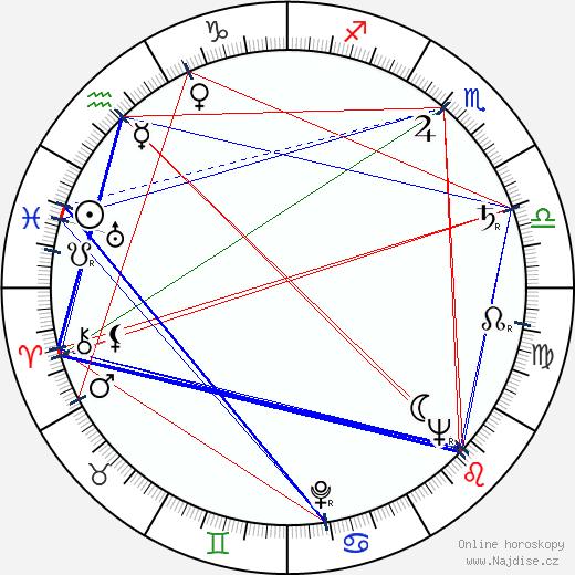 Nedelčo Černev wikipedie wiki 2018, 2019 horoskop