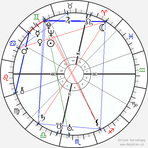 Nedo Nadi wikipedie wiki 2017, 2018 horoskop
