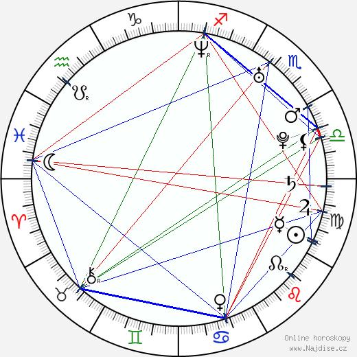 Neha Dhupia wikipedie wiki 2019, 2020 horoskop