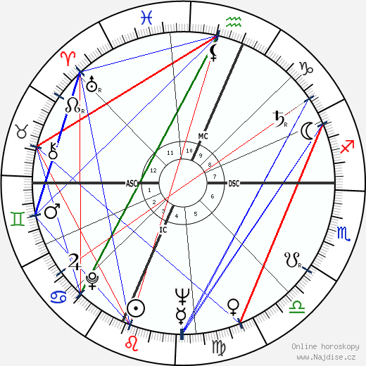 Neil Armstrong wikipedie wiki 2019, 2020 horoskop