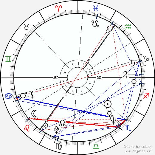 Neil Gaiman wikipedie wiki 2018, 2019 horoskop