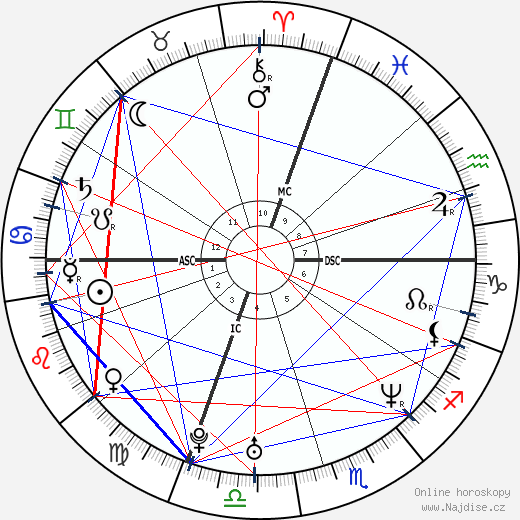 Neil Niland wikipedie wiki 2019, 2020 horoskop
