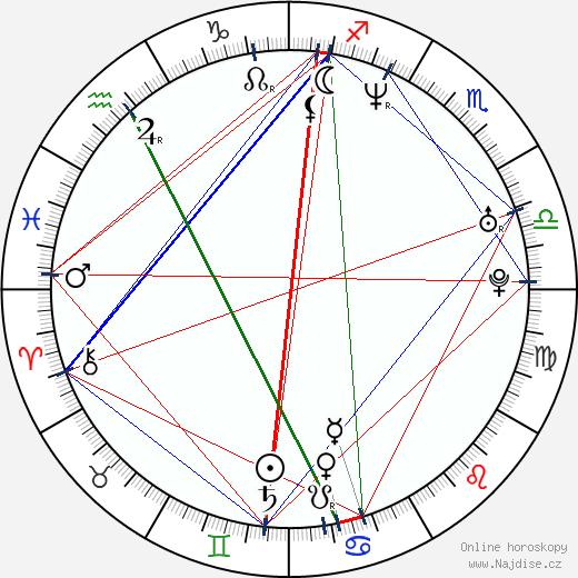 Neil Patrick Harris wikipedie wiki 2020, 2021 horoskop