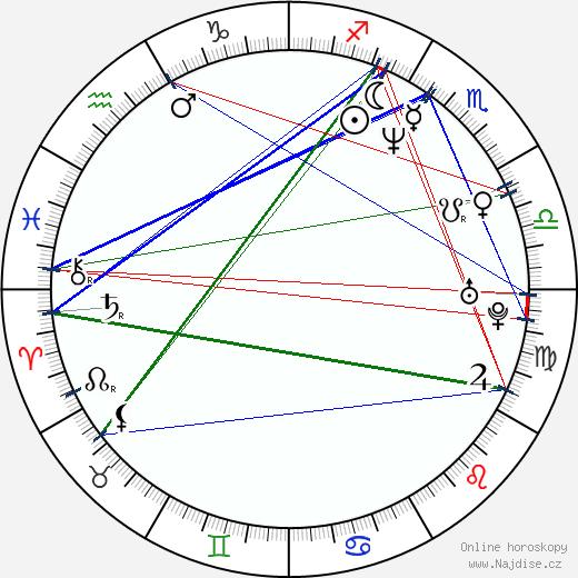 Nela Boudová wikipedie wiki 2019, 2020 horoskop