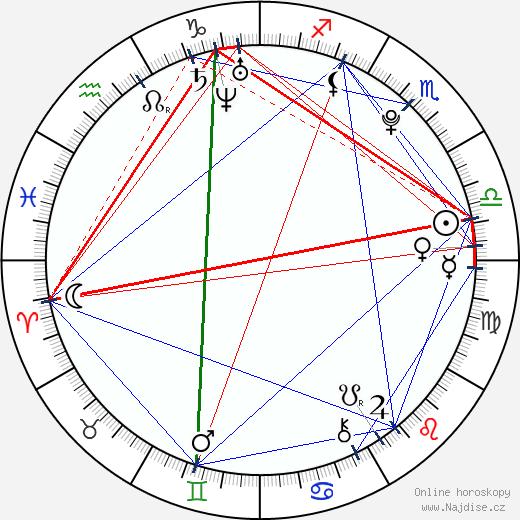 Nela Pocisková wikipedie wiki 2018, 2019 horoskop