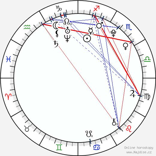Nela Radiměřská wikipedie wiki 2018, 2019 horoskop