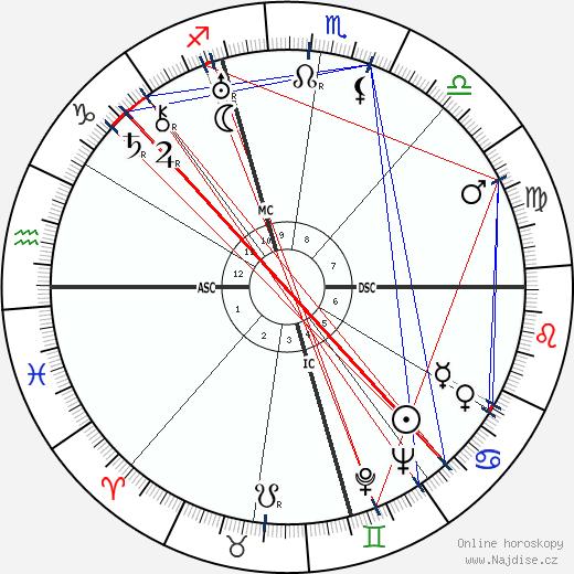 Nelson Eddy wikipedie wiki 2019, 2020 horoskop