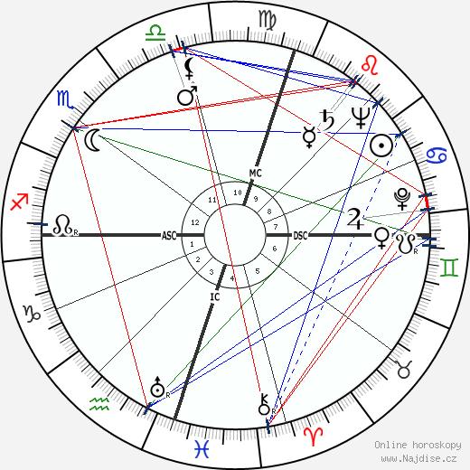 Nelson Mandela wikipedie wiki 2018, 2019 horoskop