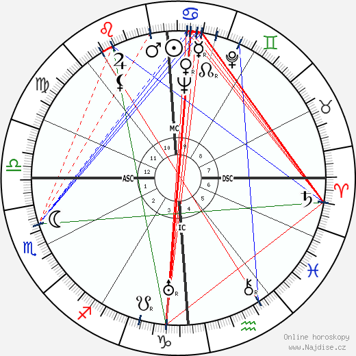 Nelson Rockefeller wikipedie wiki 2020, 2021 horoskop