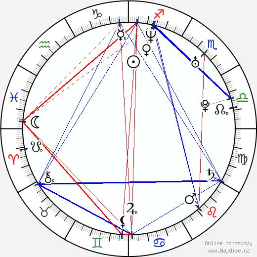 Nemanja Becanovic wikipedie wiki 2019, 2020 horoskop