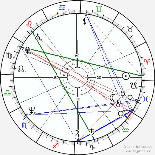 Nena wikipedie wiki 2019, 2020 horoskop