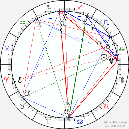 Neve Campbell wikipedie wiki 2020, 2021 horoskop