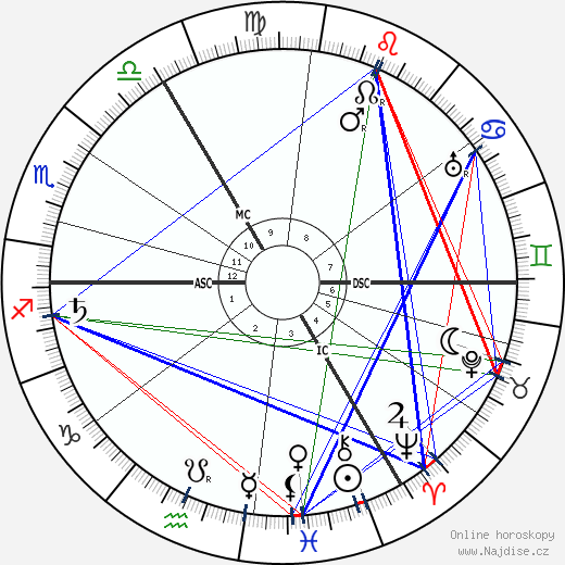 Neville Chamberlain wikipedie wiki 2018, 2019 horoskop