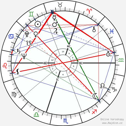 Neville Heath wikipedie wiki 2017, 2018 horoskop