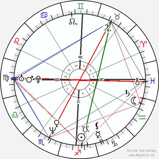 Nevin Markwart wikipedie wiki 2018, 2019 horoskop