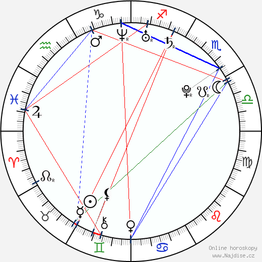 Nicci Faires wikipedie wiki 2018, 2019 horoskop
